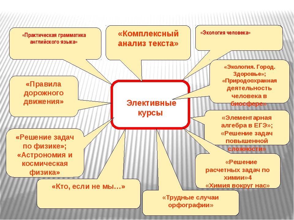 «Практическая грамматика английского языка» «Экология человека» «Элементарная...