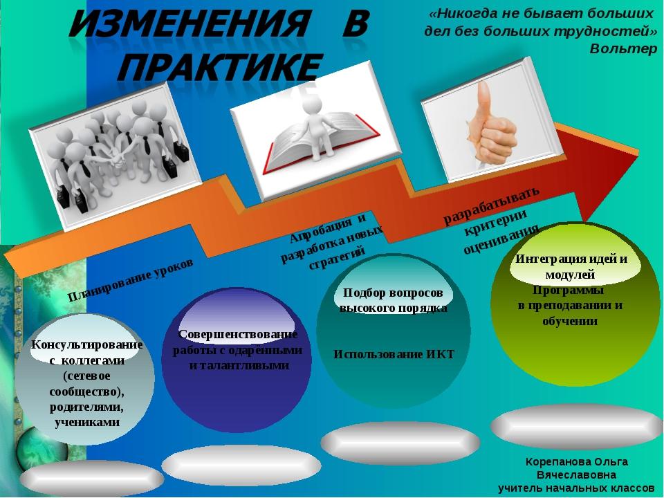 Планирование уроков Апробация и разработка новых стратегий Интеграция идей и...