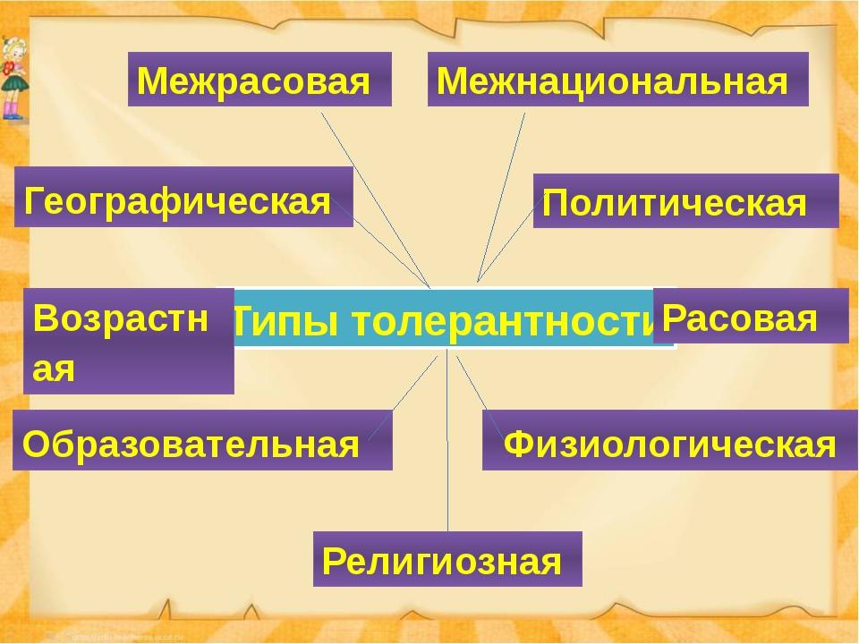 Типы толерантности Межрасовая Религиозная Образовательная Географическая Межн...