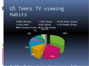 US Teens TV viewing Habits * 1% of American teenagers like watching talk show
