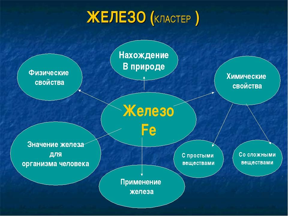 Железо Fe С простыми веществами Значение железа для организма человека Химиче...