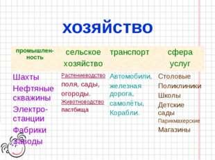 хозяйство промышлен-ностьсельское хозяйствотранспортсфера услуг Шахты Нефт