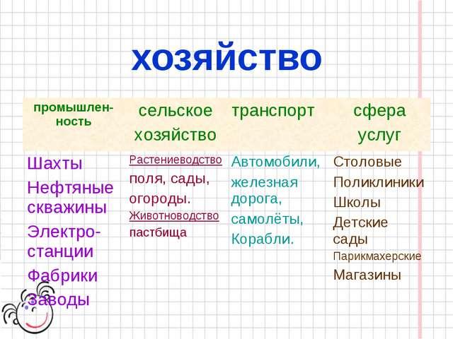 хозяйство промышлен-ностьсельское хозяйствотранспортсфера услуг Шахты Нефт...