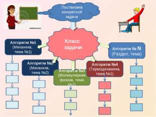 Алгоритм №2 (Механика, тема №2) Алгоритм №3 (Молекулярная физика, тема №1) Ал
