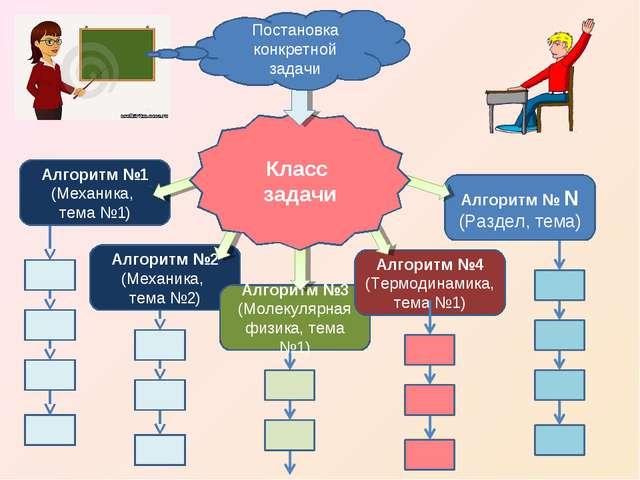 Алгоритм №2 (Механика, тема №2) Алгоритм №3 (Молекулярная физика, тема №1) Ал...