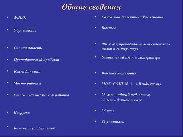Общие сведения Ф.И.О. Образование Специальность Преподаваемый предмет Квалифи...