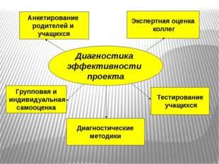 Диагностика эффективности проекта Анкетирование родителей и учащихся Тестиров