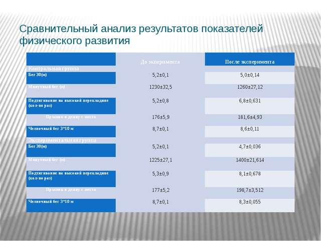 Сравнительный анализ результатов показателей физического развития   До экпе...