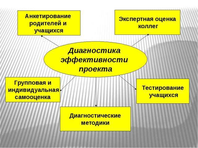 Диагностика эффективности проекта Анкетирование родителей и учащихся Тестиров...