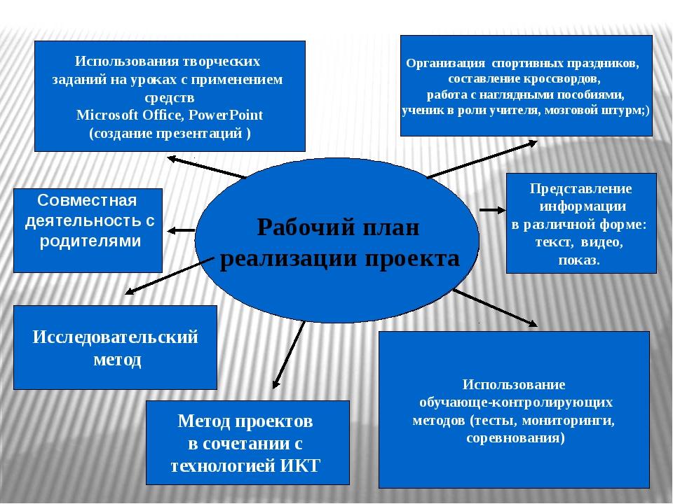 Рабочий план реализации проекта Рабочий план реализации проекта Использовани...