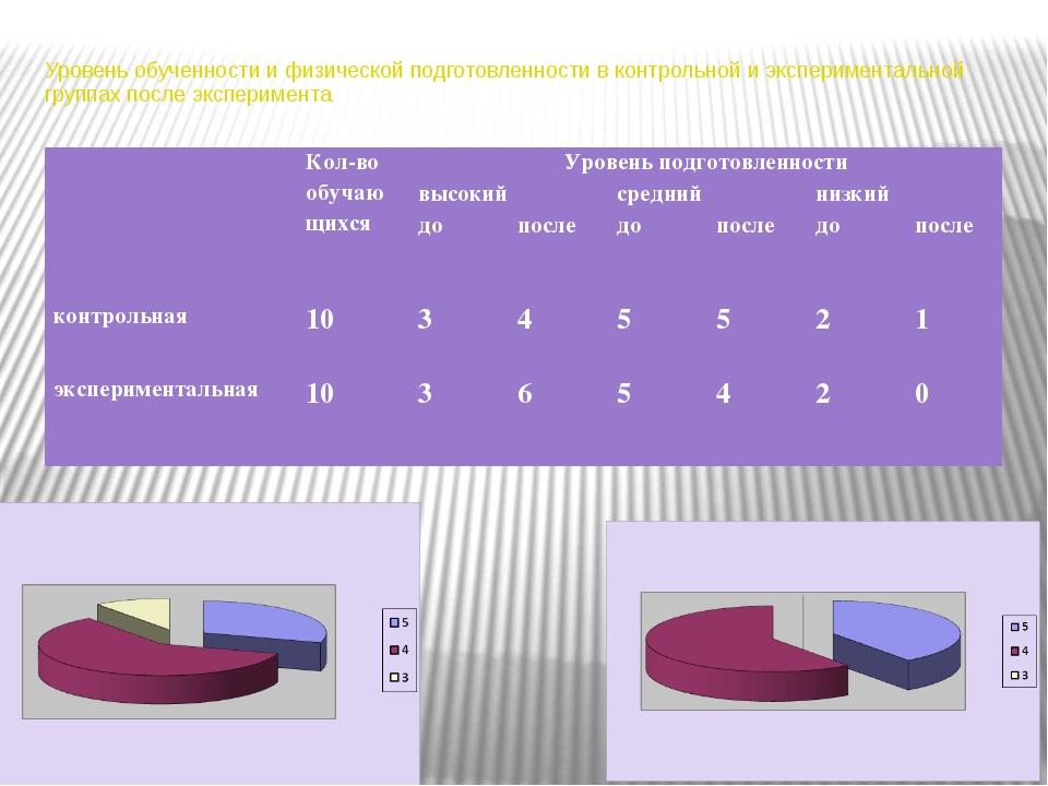 Уровень обученности и физической подготовленности в контрольной и эксперимент...