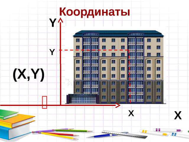 Координаты  Х Y (Х,Y) Х Y