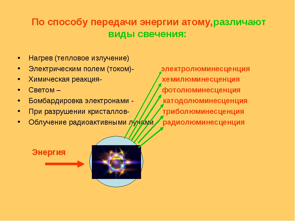 По способу передачи энергии атому,различают виды свечения: Нагрев (тепловое...