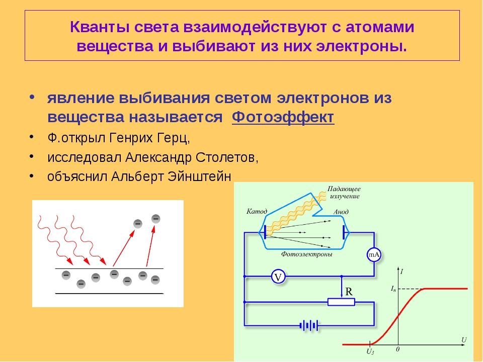 Кванты света взаимодействуют с атомами вещества и выбивают из них электроны....