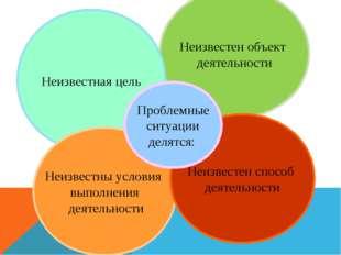 Неизвестен объект деятельности Неизвестная цель Неизвестны условия выполнения