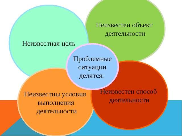 Неизвестен объект деятельности Неизвестная цель Неизвестны условия выполнения...