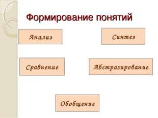 Формирование понятий Анализ Синтез Сравнение Абстрагирование Обобщение * из 16