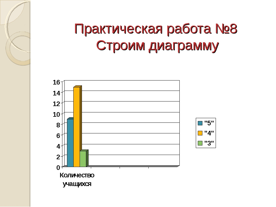 Практическая работа №8 Строим диаграмму * из 16