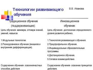 Технологии развивающего обучения В.В. Иванова Традиционное обучение (поддержи