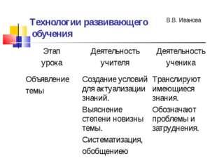 Технологии развивающего обучения В.В. Иванова Этап урокаДеятельность учителя