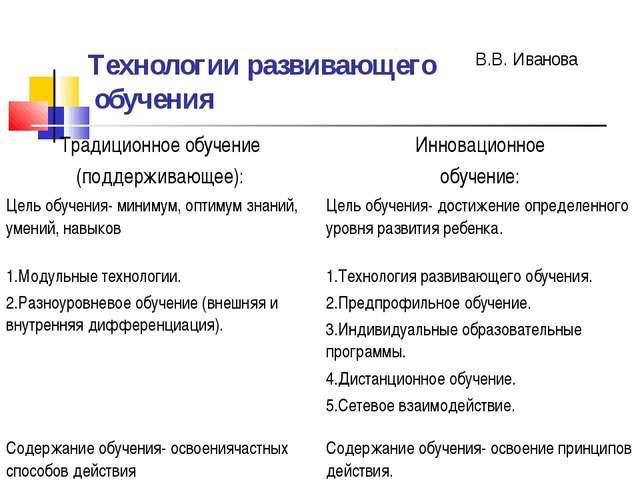 Технологии развивающего обучения В.В. Иванова Традиционное обучение (поддержи...