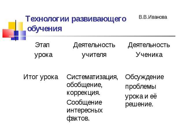 Технологии развивающего обучения В.В.Иванова Этап урокаДеятельность учителя...