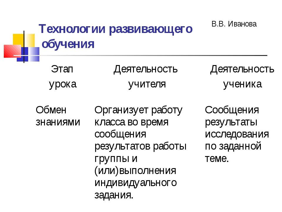 Технологии развивающего обучения В.В. Иванова Этап урокаДеятельность учителя...