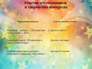 Участие воспитанников в творческих конкурсах Наименование конкурсов Грамоты,