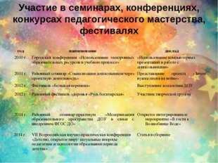 Участие в семинарах, конференциях, конкурсах педагогического мастерства, фест