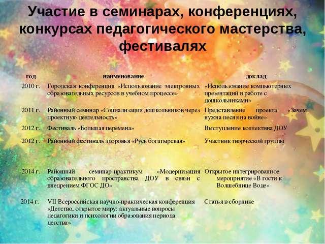 Участие в семинарах, конференциях, конкурсах педагогического мастерства, фест...