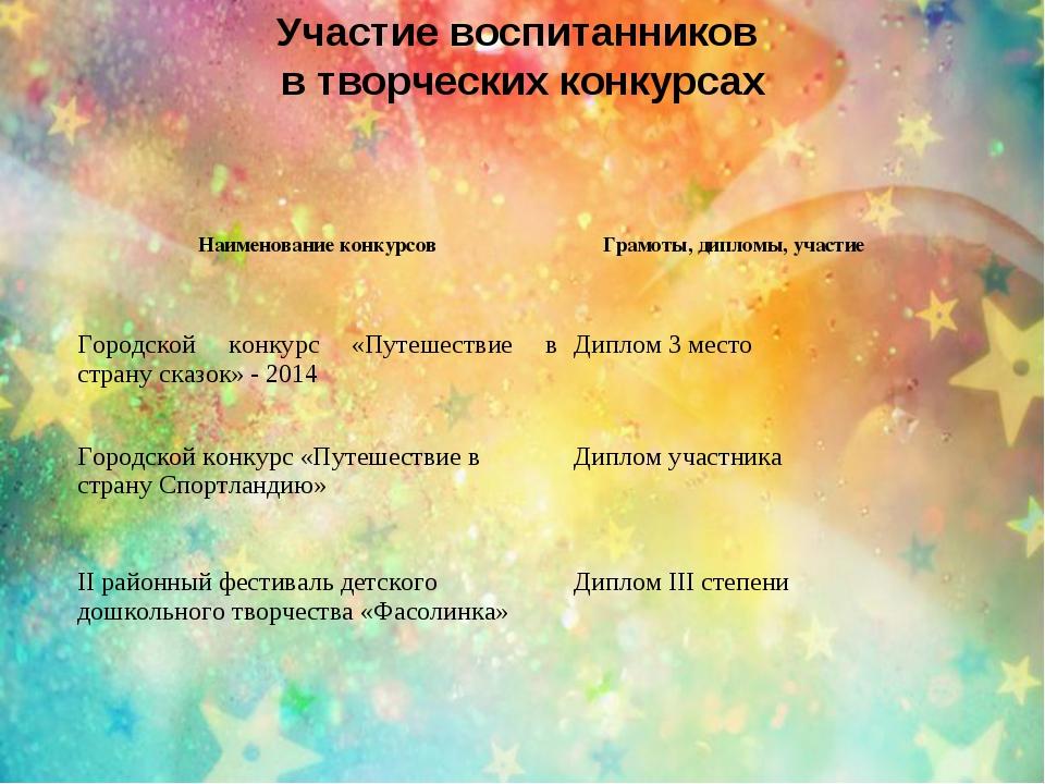 Участие воспитанников в творческих конкурсах Наименование конкурсов Грамоты,...