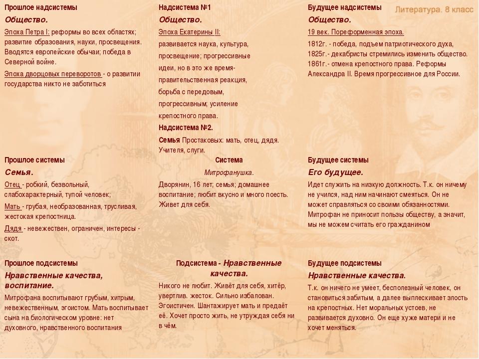 Прошлое надсистемы Общество. Эпоха Петра I: реформы во всех областях; развити...