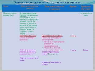 Этапы и виды деятельности учащихся и учителя Этап Виддеятельности учителя Вид