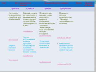 Этап Вид деятельности учителя Вид деятельности учащихся Время Средства обуче