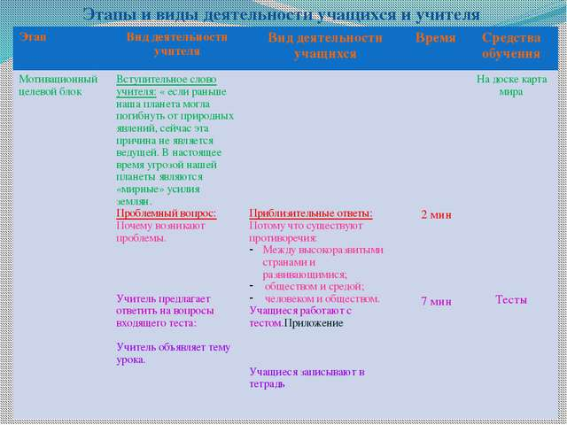 Этапы и виды деятельности учащихся и учителя Этап Виддеятельности учителя Вид...