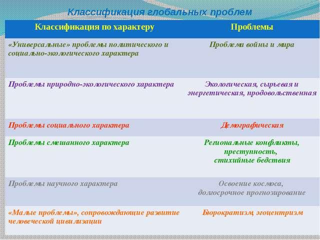 Классификация глобальных проблем Классификация по характеру Проблемы «Универс...