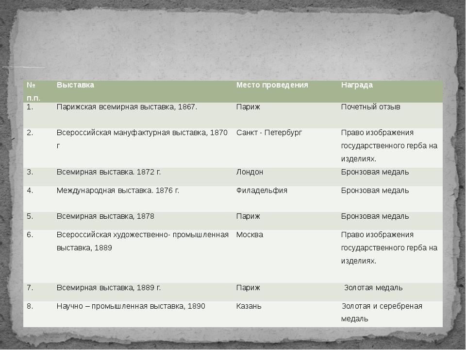 Ниже будут перечислены международные и всероссийские выставки в которых прин...