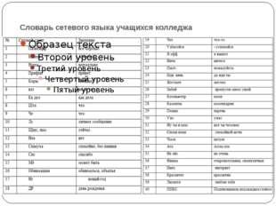 Словарь сетевого языка учащихся колледжа