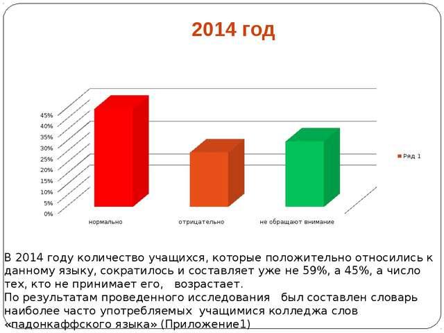 2014 год В 2014 году количество учащихся, которые положительно относились к д...