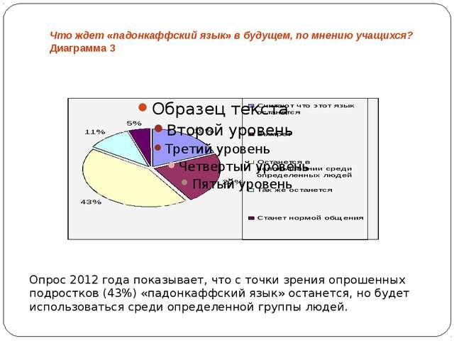 Что ждет «падонкаффский язык» в будущем, по мнению учащихся? Диаграмма 3 Опро...