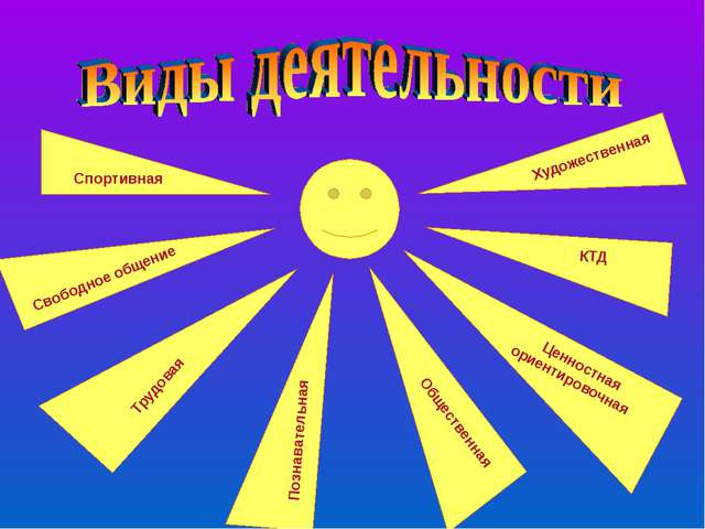 Художественная КТД Ценностная ориентировочная Общественная Спортивная Свобод...
