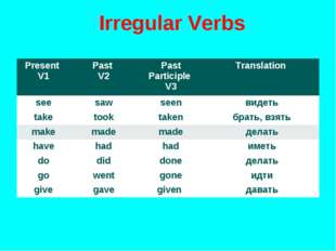 Irregular Verbs Present V1Past V2Past Participle V3Translation seesawsee