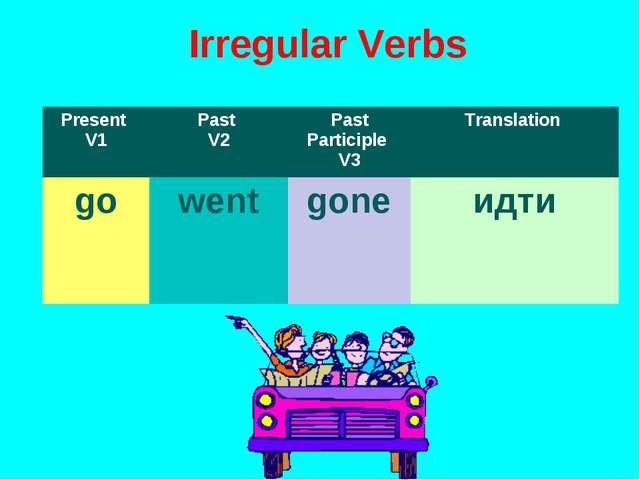 Irregular Verbs Present V1Past V2Past Participle V3Translation gowentgon...