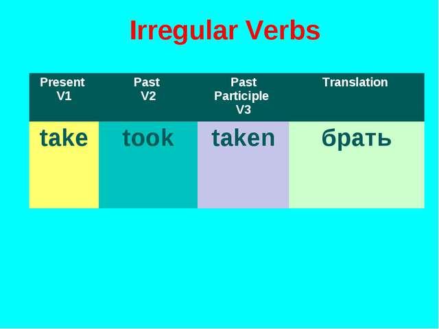 Irregular Verbs Present V1Past V2Past Participle V3Translation taketookt...