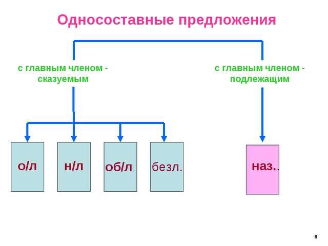 Односоставные предложения с главным членом - сказуемым с главным членом - под...