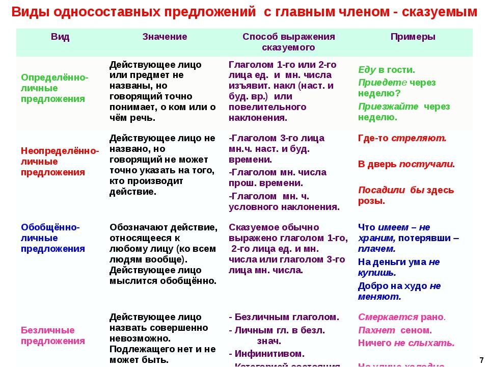 карточки по русскому языку 8 класс односоставные предложения