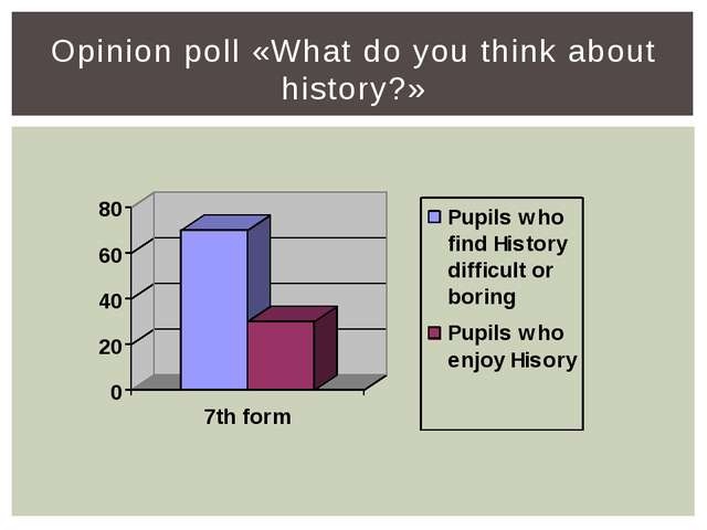 Opinion poll «What do you think about history?»