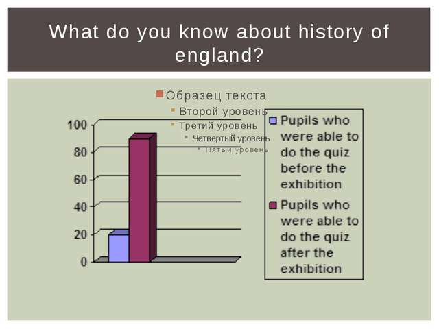 What do you know about history of england?