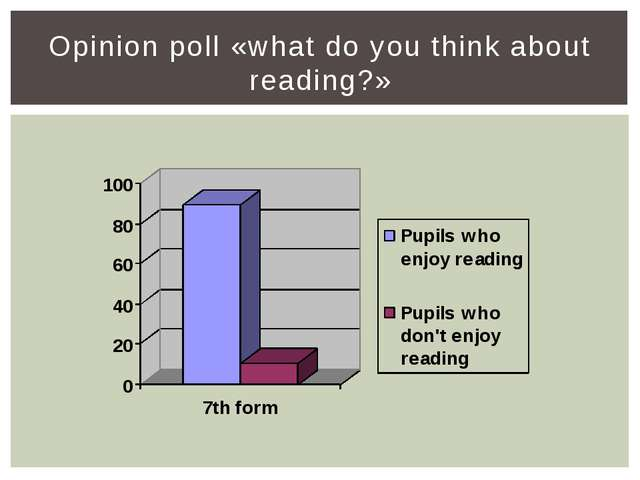 Opinion poll «what do you think about reading?»