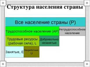 Структура населения страны Все население страны (P) Трудоспособное население